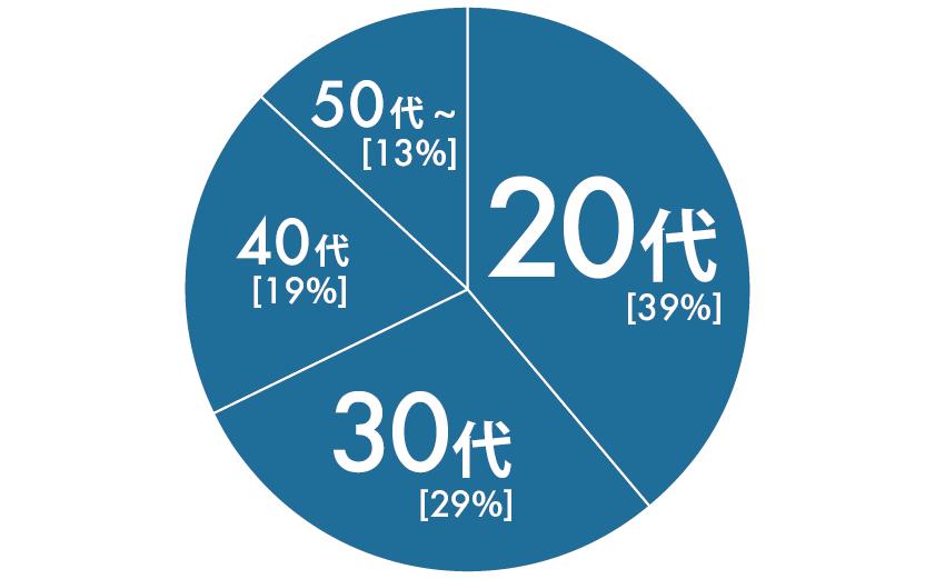 平均年齢(構成年齢)